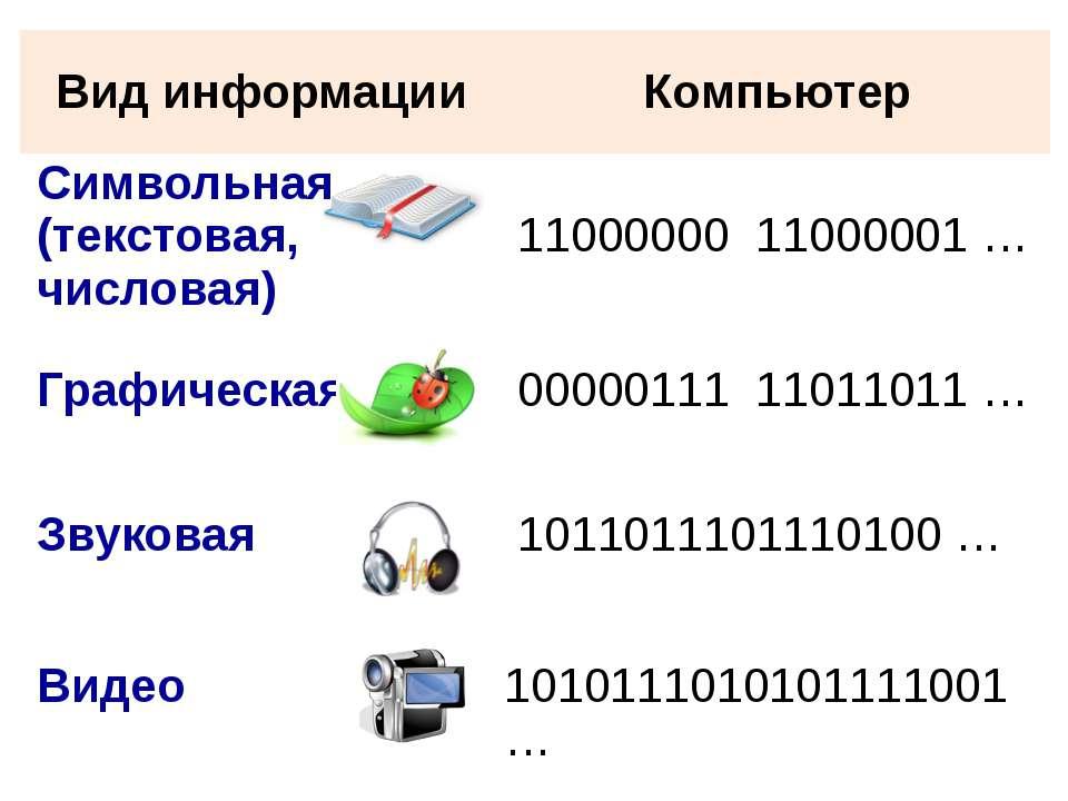 Вид информации Компьютер Символьная (текстовая, числовая) 11000000 11000001 …...