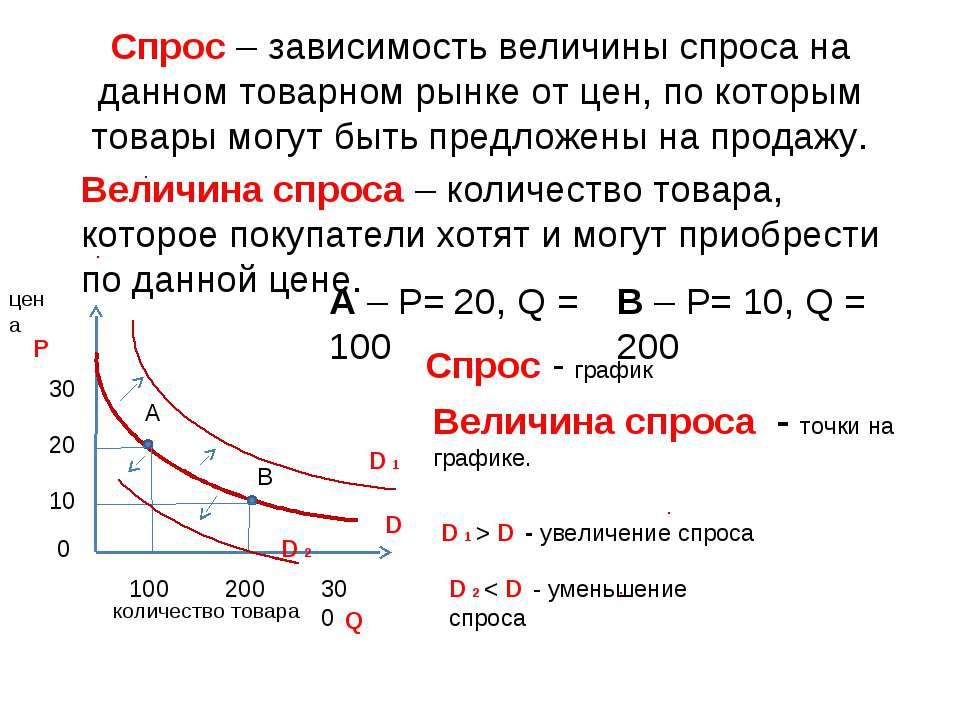 Спрос – зависимость величины спроса на данном товарном рынке от цен, по котор...