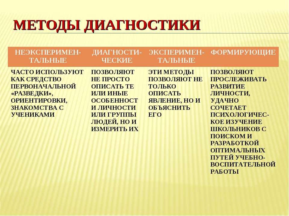 МЕТОДЫ ДИАГНОСТИКИ НЕЭКСПЕРИМЕН- ТАЛЬНЫЕ ДИАГНОСТИ- ЧЕСКИЕ ЭКСПЕРИМЕН- ТАЛЬНЫ...