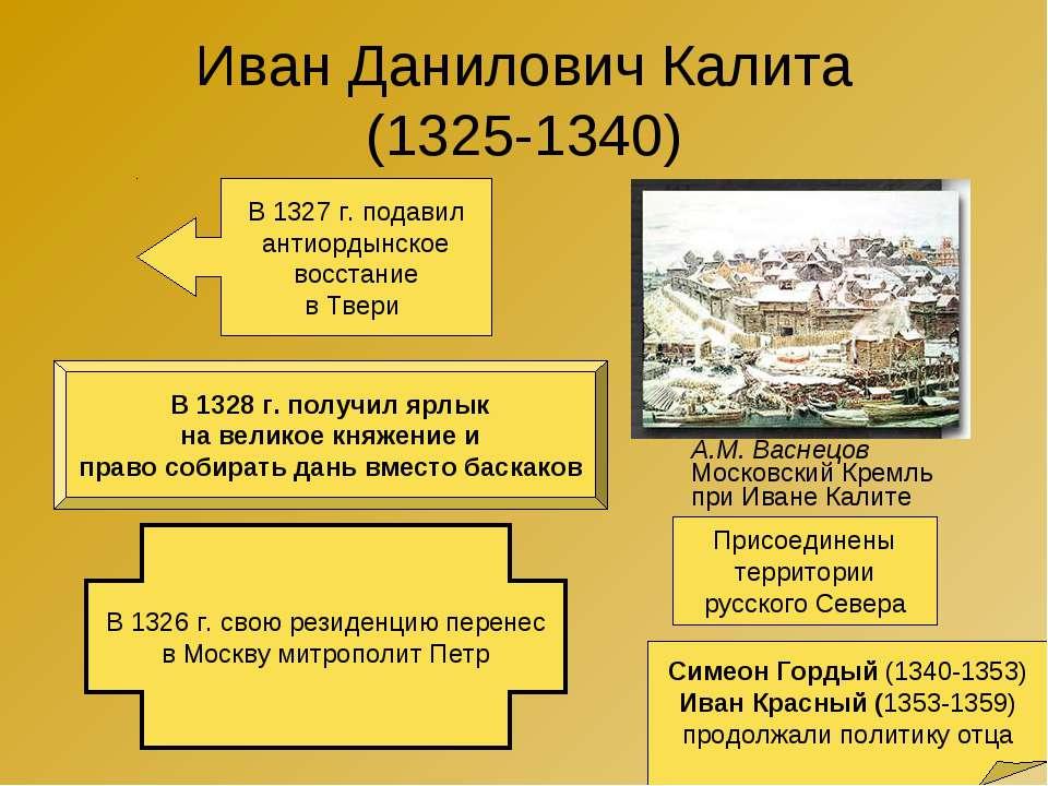 Иван Данилович Калита (1325-1340) А.М. Васнецов Московский Кремль при Иване К...