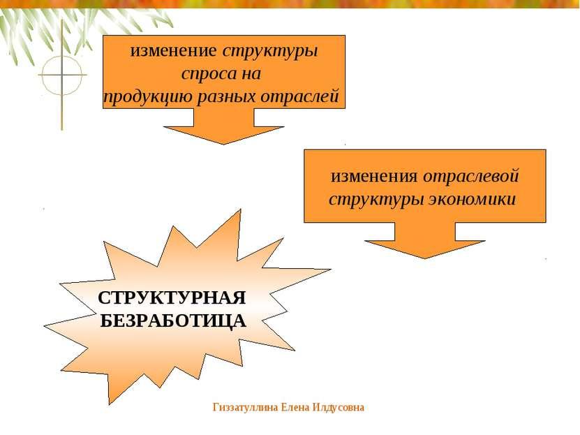 Гиззатуллина Елена Илдусовна изменение структуры спроса на продукцию разных о...