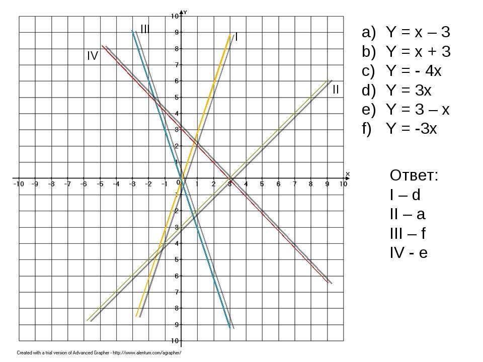 I II III IV Y = x – 3 Y = x + 3 Y = - 4x Y = 3x Y = 3 – x Y = -3x Ответ: I – ...