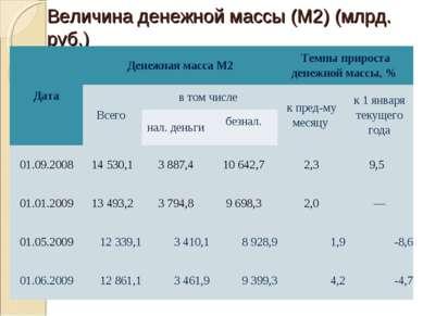 Величина денежной массы (М2) (млрд. руб.) Дата Денежная масса М2 Темпы прирос...