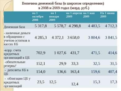 Величина денежной базы (в широком определении) в 2008 и 2009 годах (млрд. руб...