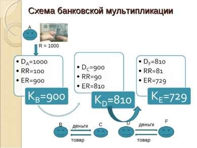 Схема банковской мультипликации R = 1000 деньги товар В С D F деньги товар А
