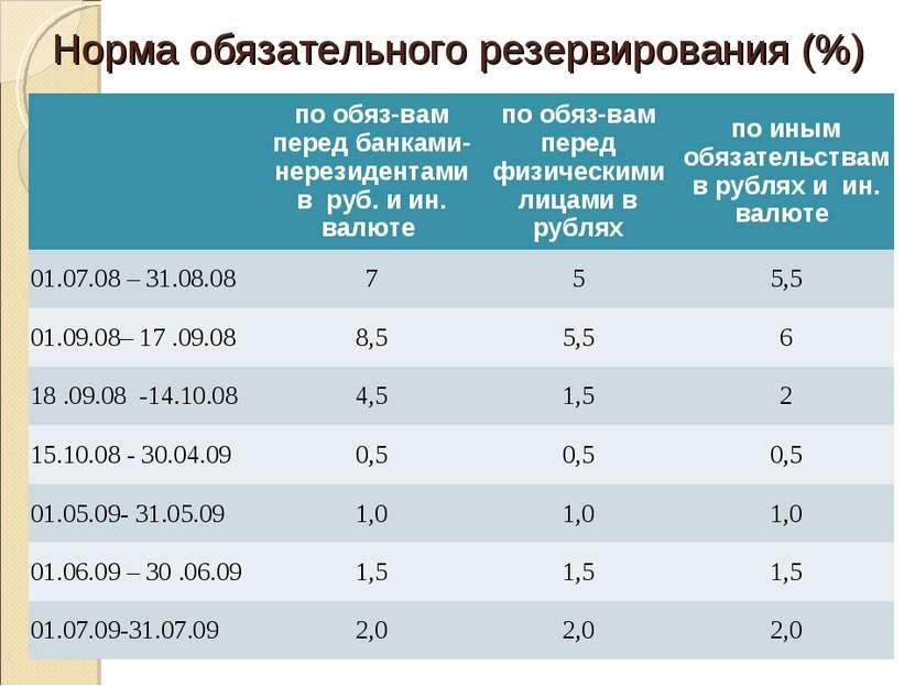 Норма обязательного резервирования (%) по обяз-вам перед банками-нерезидентам...