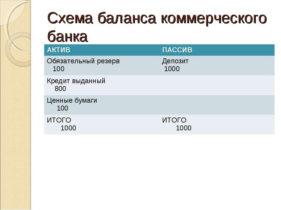 Схема баланса коммерческого банка АКТИВ ПАССИВ Обязательный резерв 100 Депози...