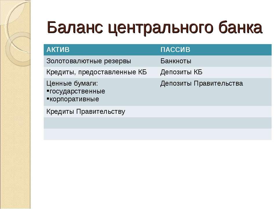 Баланс центрального банка АКТИВ ПАССИВ Золотовалютные резервы Банкноты Кредит...