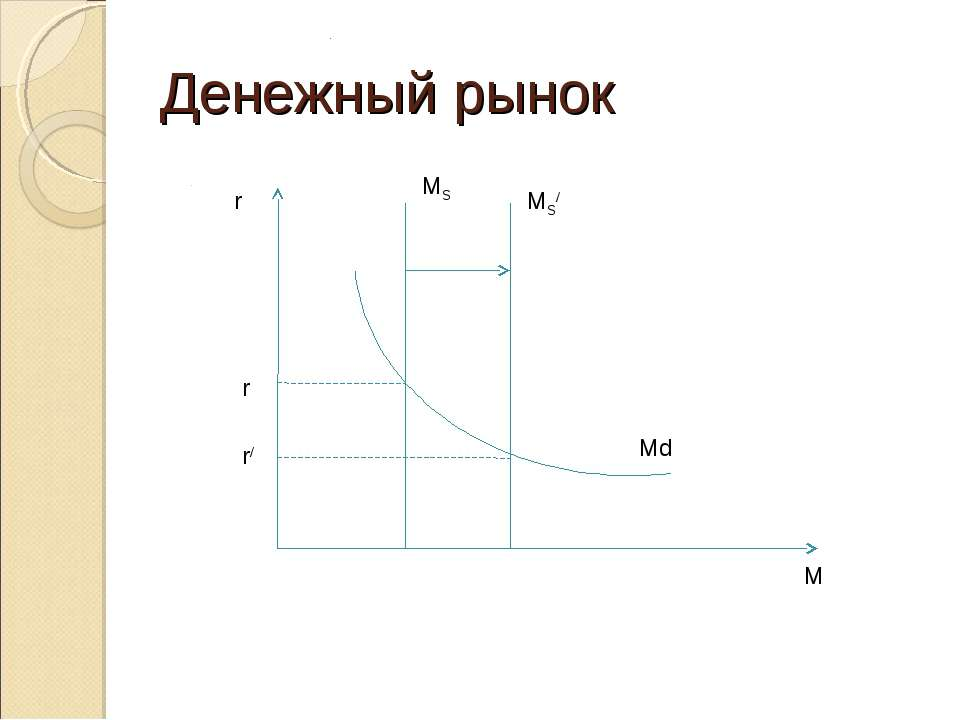 Денежный рынок .M r M MS/ MS r r/ Md