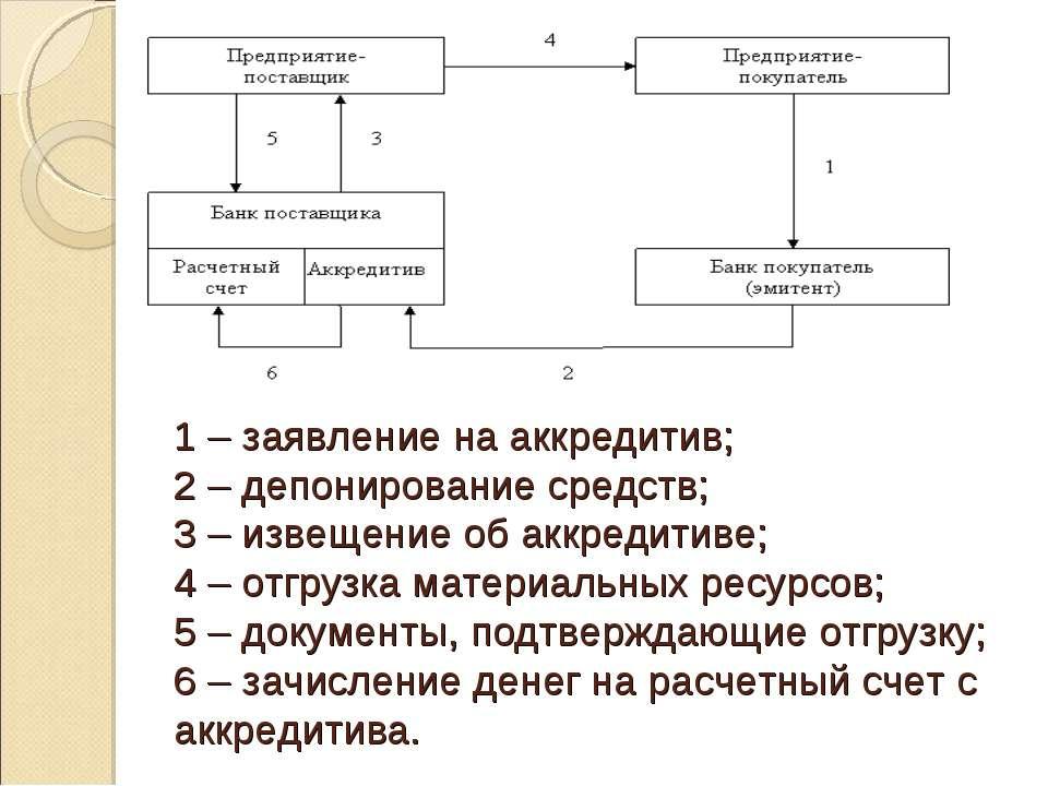 1 – заявление на аккредитив; 2 – депонирование средств; 3 – извещение об аккр...