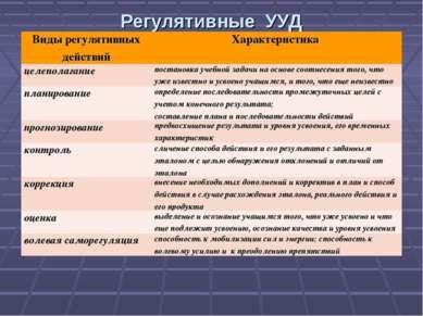 Регулятивные УУД Виды регулятивных действий Характеристика целеполагание пост...