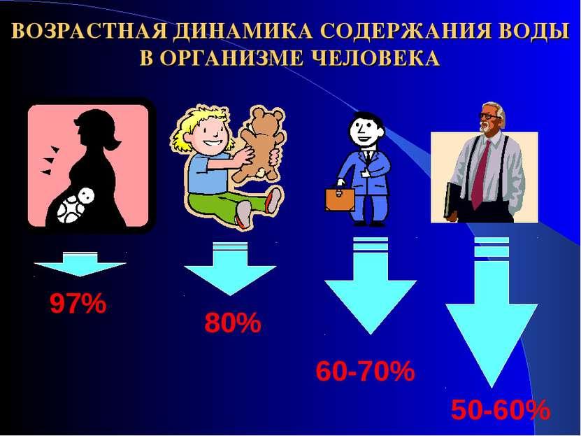 ВОЗРАСТНАЯ ДИНАМИКА СОДЕРЖАНИЯ ВОДЫ В ОРГАНИЗМЕ ЧЕЛОВЕКА 97% 80% 60-70% 50-60%