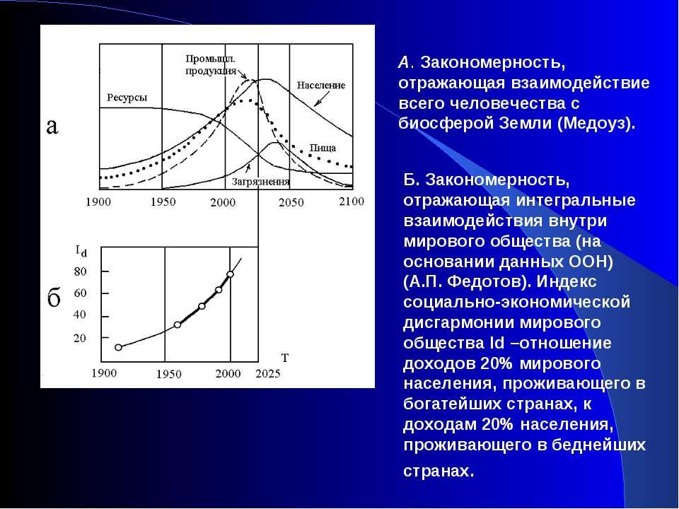 А. Закономерность, отражающая взаимодействие всего человечества с биосферой З...