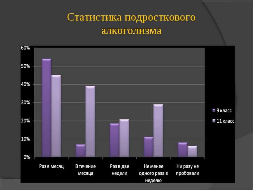 Статистика подросткового алкоголизма