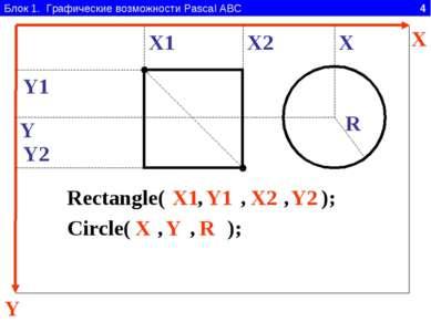 Блок 1. Графические возможности Pascal ABC 4 Y X Rectangle( , , , ); X1 Y1 X2...