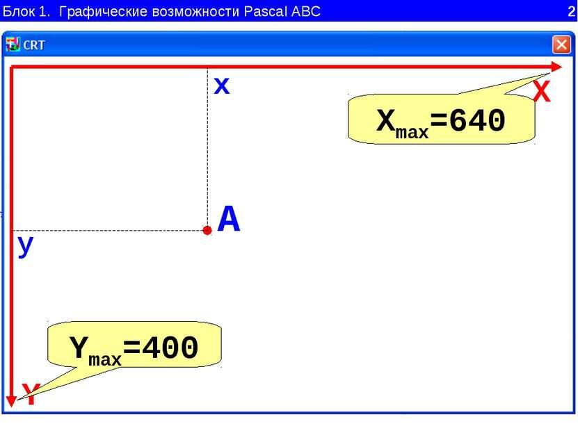 Блок 1. Графические возможности Pascal ABC 2 Y X A x y A( , ) X Y A x y Xmax=...