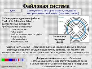 Файловая система Диск Совокупность секторов памяти, каждый из которых имеет с...