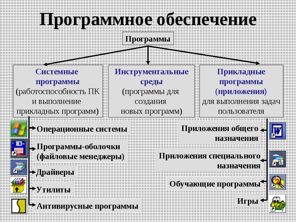 Программное обеспечение Системные программы (работоспособность ПК и выполнени...