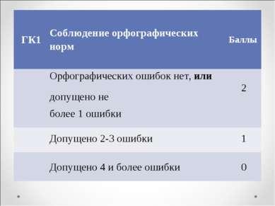 ГК1 Соблюдение орфографических норм Баллы Орфографических ошибок нет, или доп...