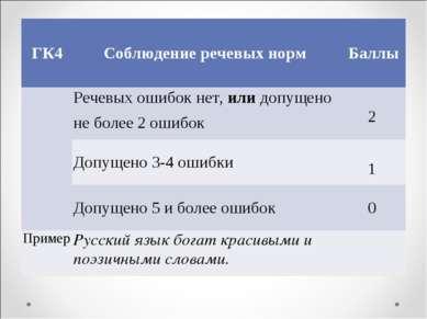 ГК4 Соблюдение речевых норм Баллы  Речевых ошибок нет, или допущено не боле...