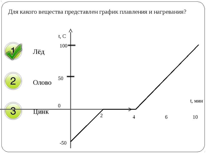 Для какого вещества представлен график плавления и нагревания? Лёд Олово Цинк...