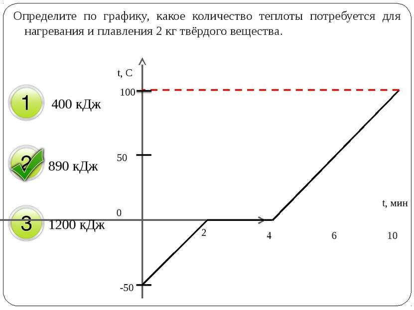 Определите по графику, какое количество теплоты потребуется для нагревания и ...