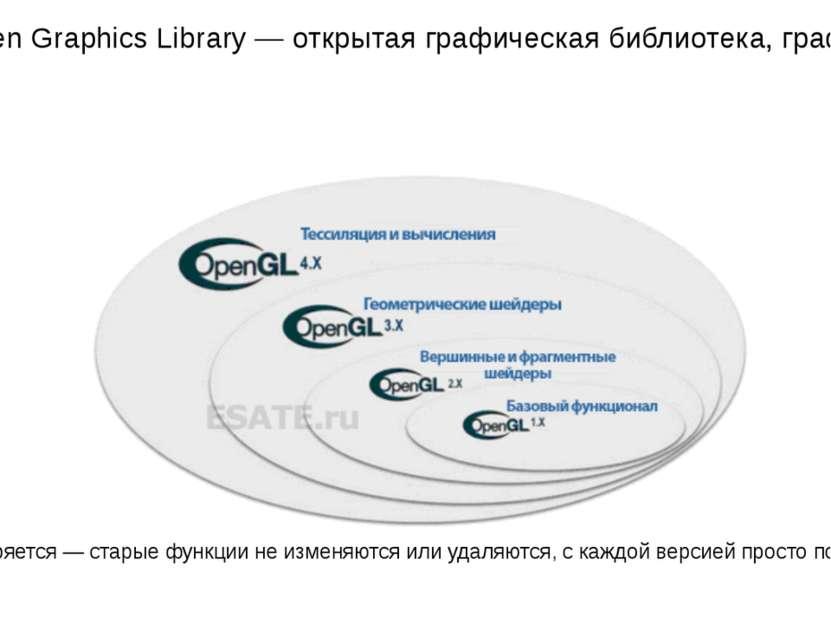 OpenGL (Open Graphics Library — открытая графическая библиотека, графический ...