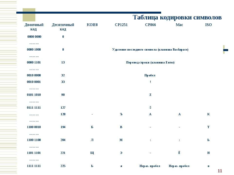 * Таблица кодировки символов Двоичный код Десятичный код КОИ8 CP1251 CP866 Ma...