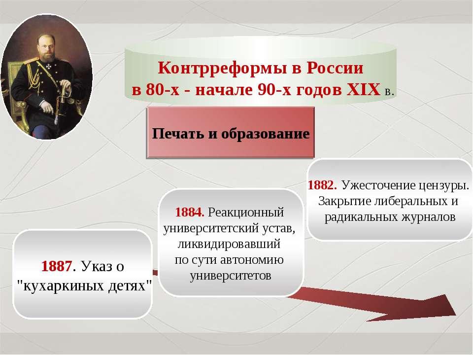 Контрреформы в России в 80-х - начале 90-х годов XIX в. Печать и образование