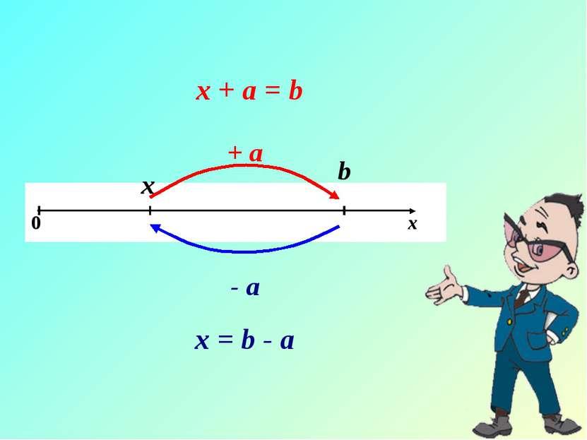 х b + a - a х + а = b х = b - а 0 х