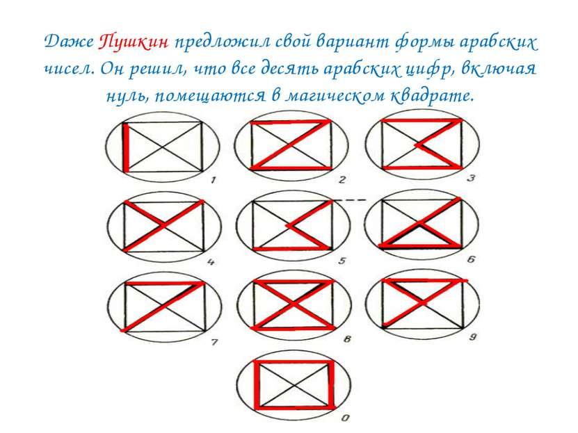 Даже Пушкин предложил свой вариант формы арабских чисел. Он решил, что все де...