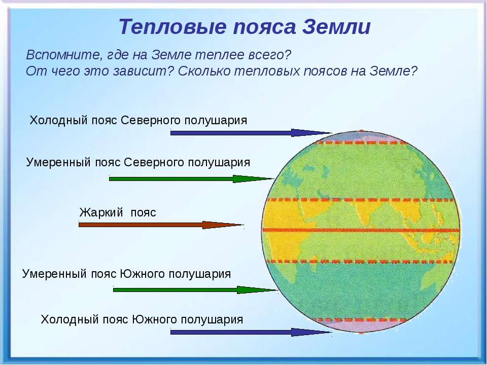 Тепловые пояса Земли Вспомните, где на Земле теплее всего? От чего это зависи...