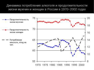 Динамика потребления алкоголя и продолжительности жизни мужчин и женщин в Рос...