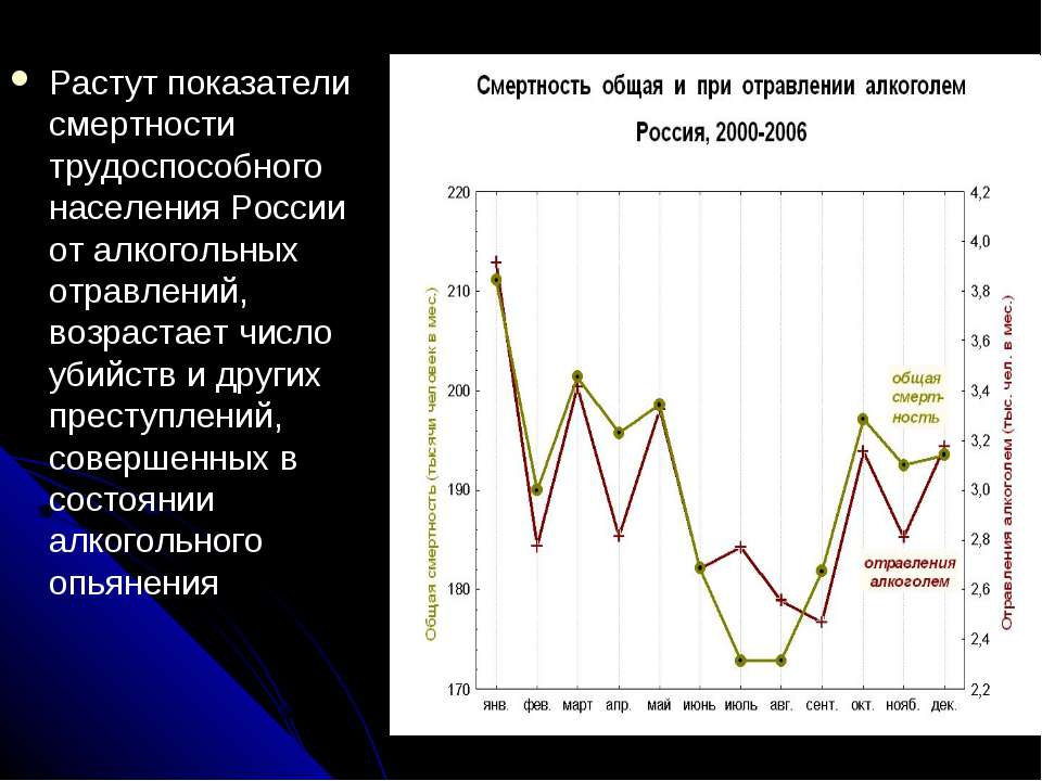Растут показатели смертности трудоспособного населения России от алкогольных ...