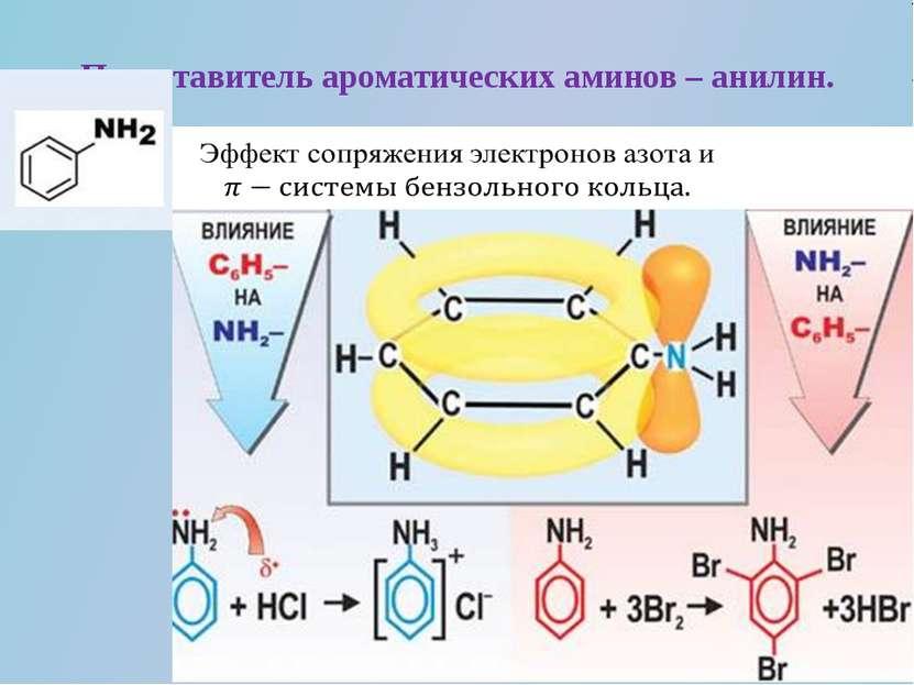 Представитель ароматических аминов – анилин.
