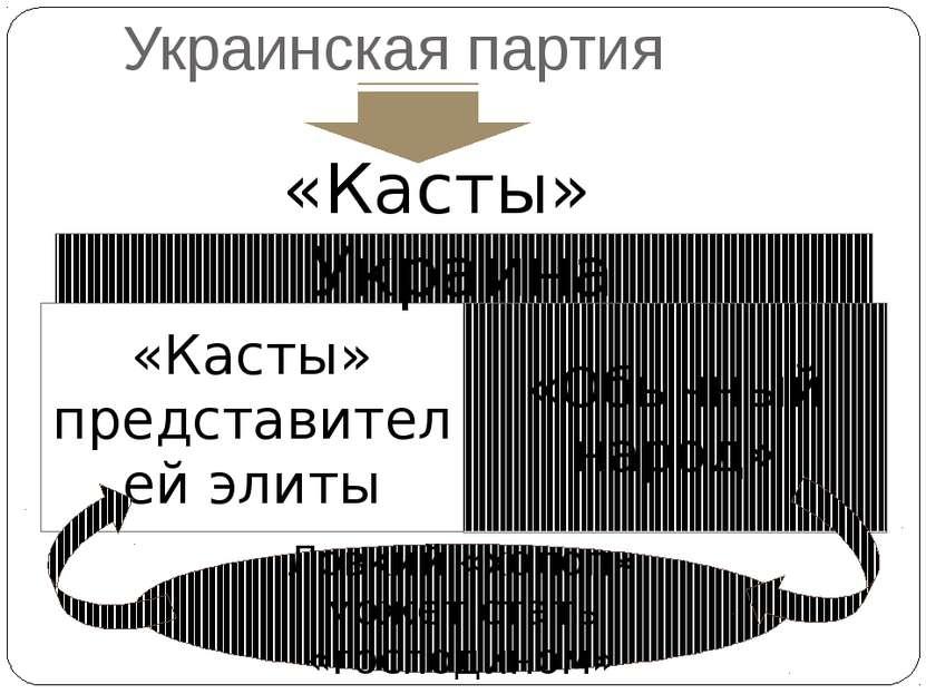 Украинская партия