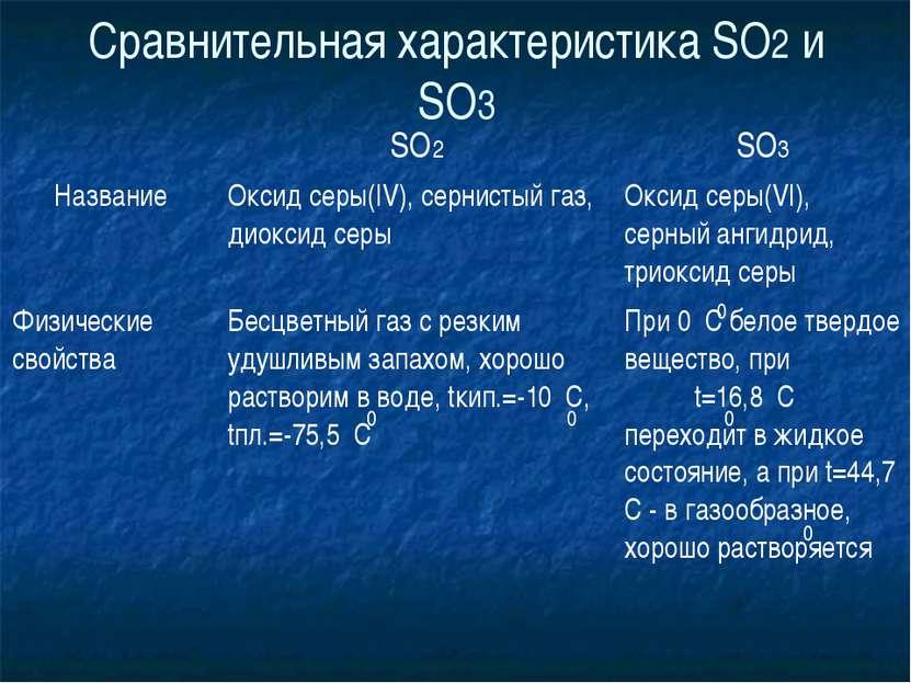 Сравнительная характеристика SO2 и SO3 0 0 0 0 0 SO2 SO3 Название Оксид серы(...