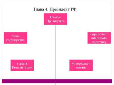 Глава 4. Президент РФ