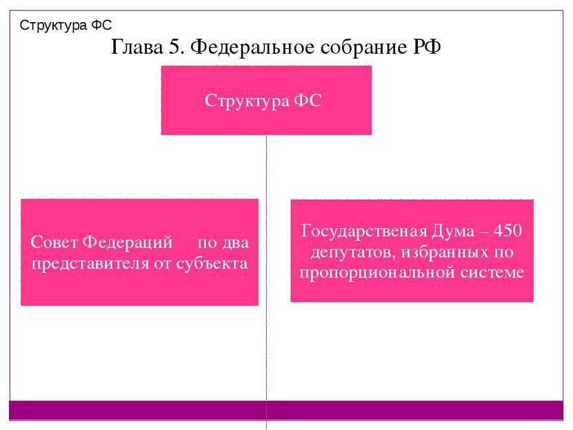 Глава 5. Федеральное собрание РФ