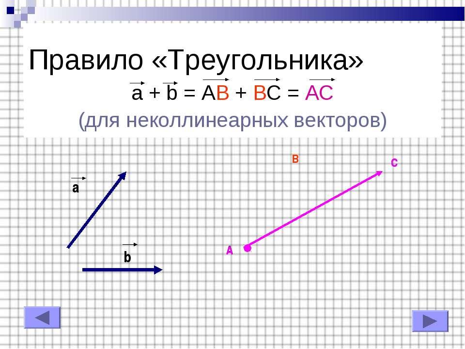 Правило «Треугольника» a + b = AB + BC = AC (для неколлинеарных векторов) b a...