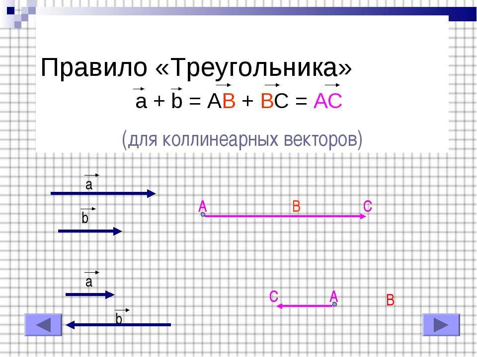 Правило «Треугольника» a + b = AB + BC = AC (для коллинеарных векторов) a b a...