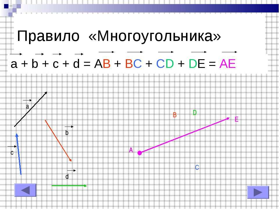 Правило «Многоугольника» a + b + c + d = AB + BC + CD + DE = AE a b c d A B C...