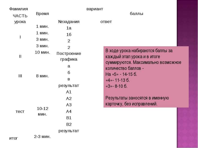 В ходе урока набираются баллы за каждый этап урока и в итоге суммируются. Мак...