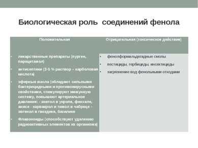 Биологическая роль соединений фенола Положительная Отрицательная (токсическое...