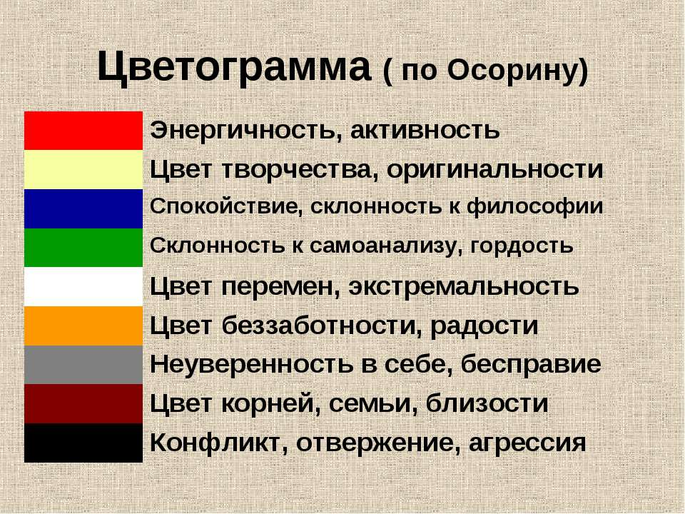 Цветограмма ( по Осорину) Энергичность, активность Цвет творчества, оригиналь...