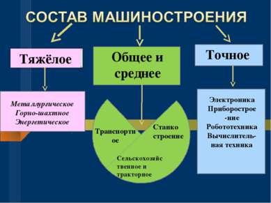 Тяжёлое Общее и среднее Точное Металлургическое Горно-шахтное Энергетическое ...
