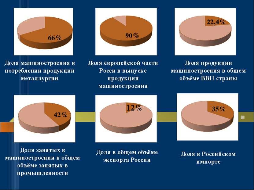 66% 66% Доля машиностроения в потреблении продукции металлургии 90% Доля евро...