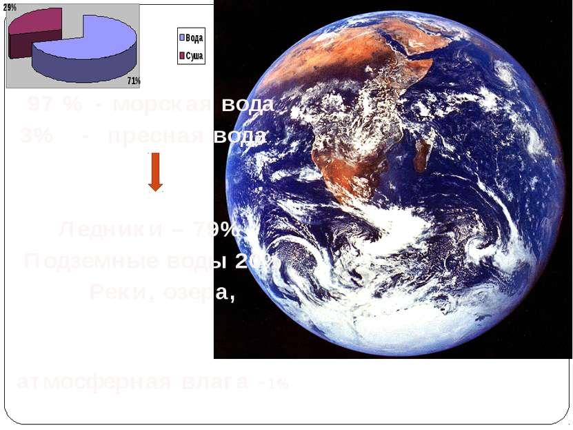 97 % - морская вода 3% - пресная вода Ледники – 79% Подземные воды 20% Реки, ...