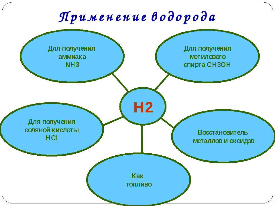 H2 Для получения аммиака NH3 Восстановитель металлов и оксидов Для получения ...