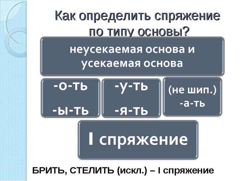 Как определить спряжение по типу основы? 1.Ставим глагол в неопр.форму. 2. Оп...